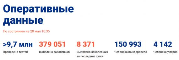 Число заболевших коронавирусом на 28 мая 2020 года в России