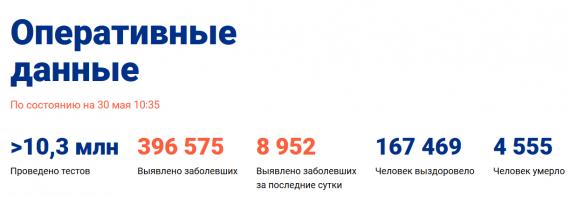 Число заболевших коронавирусом на 30 мая 2020 года в России