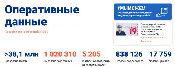 Число заболевших коронавирусом на 05 сентября 2020 года в России