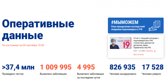 Число заболевших коронавирусом на 03 сентября 2020 года в России