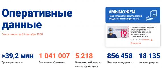 Число заболевших коронавирусом на 09 сентября 2020 года в России