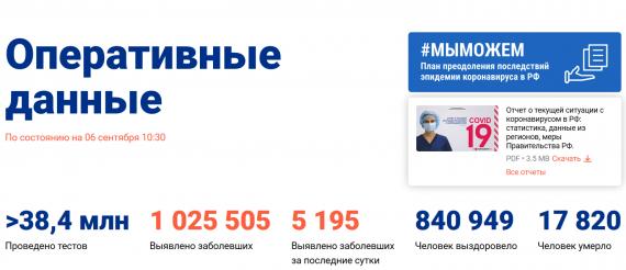 Число заболевших коронавирусом на 06 сентября 2020 года в России