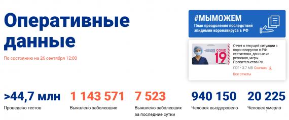 Число заболевших коронавирусом на 26 сентября 2020 года в России
