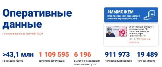 Число заболевших коронавирусом на 21 сентября 2020 года в России