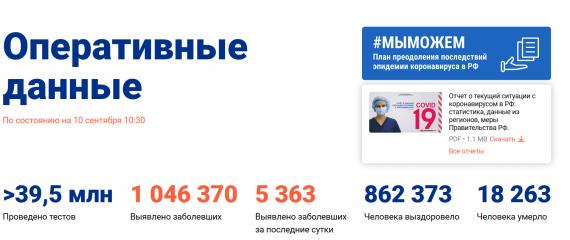 Число заболевших коронавирусом на 10 сентября 2020 года в России