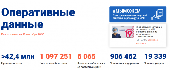 Число заболевших коронавирусом на 19 сентября 2020 года в России