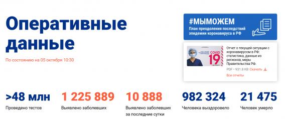Число заболевших коронавирусом на 05 октября 2020 года в России