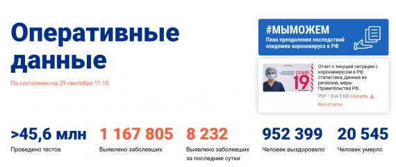 Число заболевших коронавирусом на 29 сентября 2020 года в России