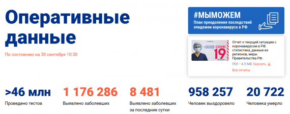 Число заболевших коронавирусом на 30 сентября 2020 года в России