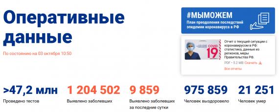 Число заболевших коронавирусом на 03 октября 2020 года в России