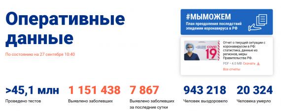 Число заболевших коронавирусом на 27 сентября 2020 года в России