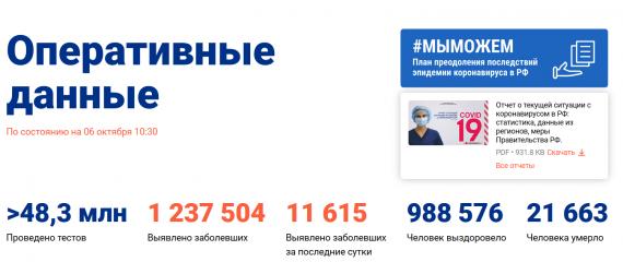 Число заболевших коронавирусом на 06 октября 2020 года в России