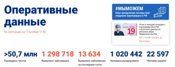 Число заболевших коронавирусом на 11 октября 2020 года в России