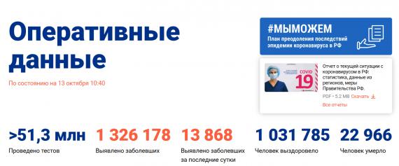 Число заболевших коронавирусом на 13 октября 2020 года в России