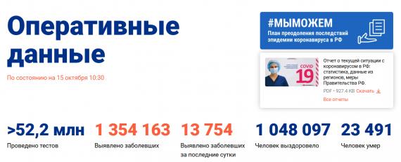 Число заболевших коронавирусом на 15 октября 2020 года в России