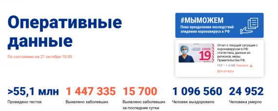 Число заболевших коронавирусом на 21 октября 2020 года в России
