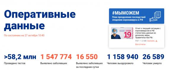 Число заболевших коронавирусом на 27 октября 2020 года в России