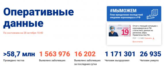 Число заболевших коронавирусом на 28 октября 2020 года в России