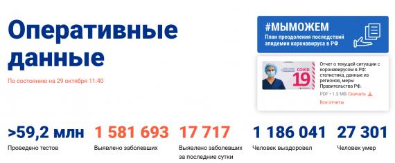 Число заболевших коронавирусом на 29 октября 2020 года в России