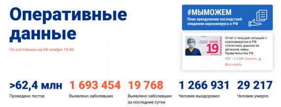 Число заболевших коронавирусом на 04 ноября 2020 года в России