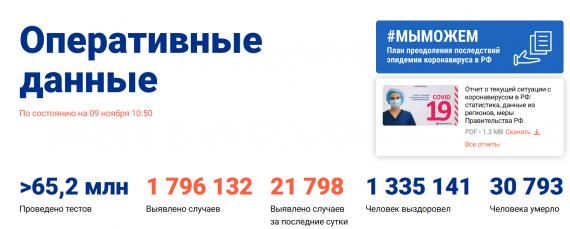Число заболевших коронавирусом на 09 ноября 2020 года в России