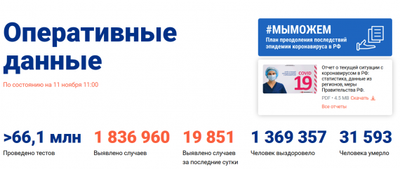Число заболевших коронавирусом на 11 ноября 2020 года в России