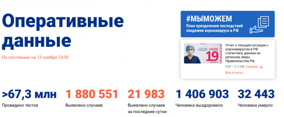 Число заболевших коронавирусом на 13 ноября 2020 года в России