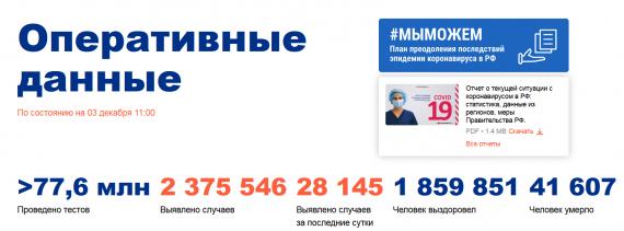 Число заболевших коронавирусом на 03 декабря 2020 года в России