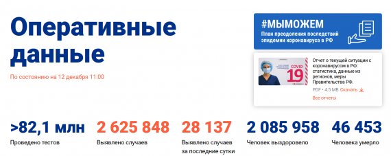 Число заболевших коронавирусом на 12 декабря 2020 года в России