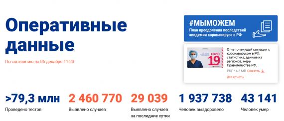 Число заболевших коронавирусом на 06 декабря 2020 года в России