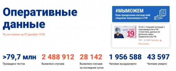 Число заболевших коронавирусом на 07 декабря 2020 года в России