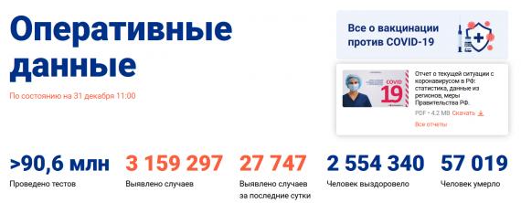 Число заболевших коронавирусом на 31 декабря 2020 года в России