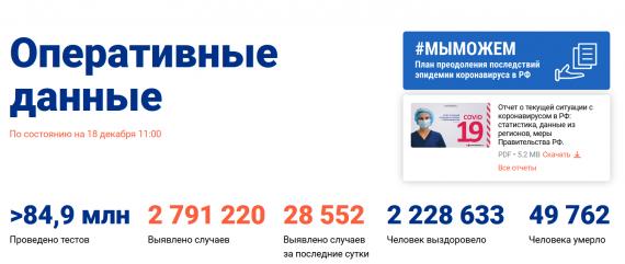 Число заболевших коронавирусом на 18 декабря 2020 года в России