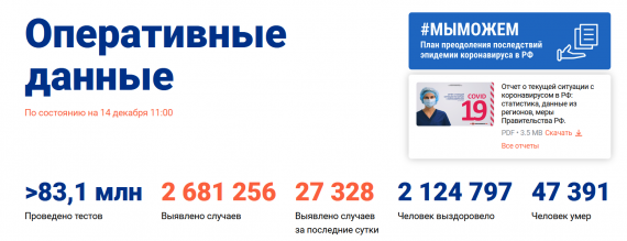 Число заболевших коронавирусом на 14 декабря 2020 года в России