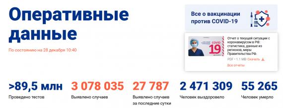 Число заболевших коронавирусом на 28 декабря 2020 года в России
