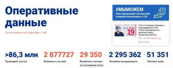 Число заболевших коронавирусом на 21 декабря 2020 года в России
