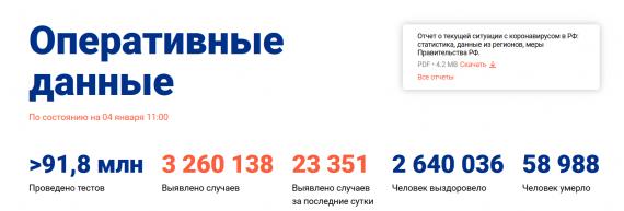 Число заболевших коронавирусом на 04 января 2021 года в России