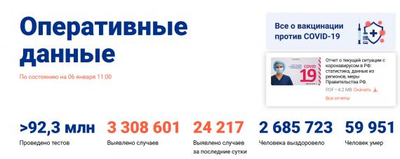 Число заболевших коронавирусом на 06 января 2021 года в России