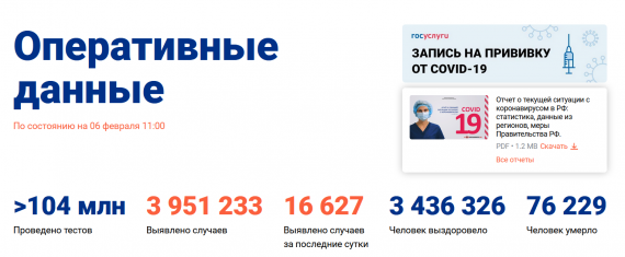 Число заболевших коронавирусом на 06 февраля 2021 года в России