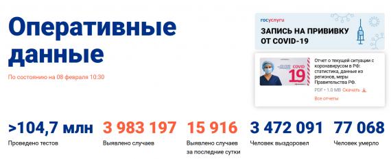 Число заболевших коронавирусом на 08 февраля 2021 года в России