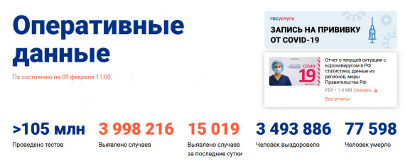 Число заболевших коронавирусом на 09 февраля 2021 года в России