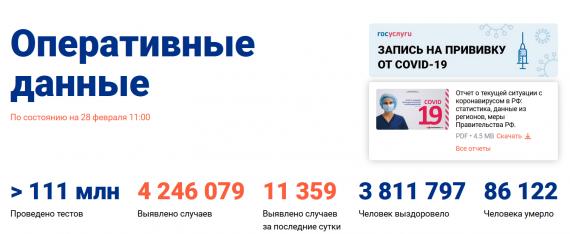 Число заболевших коронавирусом на 28 февраля 2021 года в России