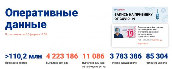 Число заболевших коронавирусом на 26 февраля 2021 года в России