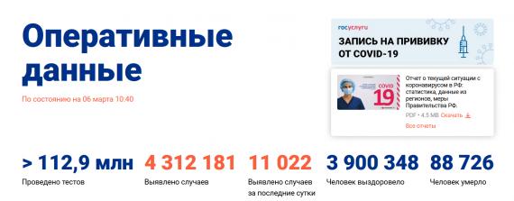 Число заболевших коронавирусом на 06 марта 2021 года в России