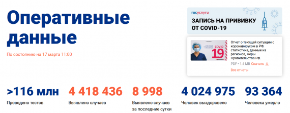 Число заболевших коронавирусом на 17 марта 2021 года в России