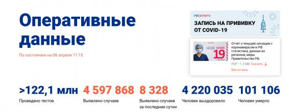 Число заболевших коронавирусом на 06 апреля 2021 года в России