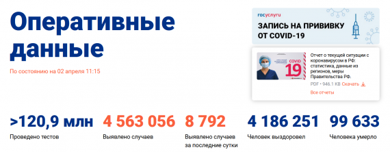 Число заболевших коронавирусом на 02 апреля 2021 года в России