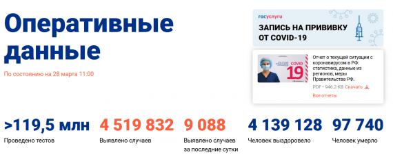 Число заболевших коронавирусом на 28 марта 2021 года в России