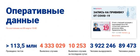 Число заболевших коронавирусом на 08 марта 2021 года в России
