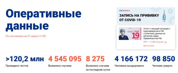 Число заболевших коронавирусом на 31 марта 2021 года в России
